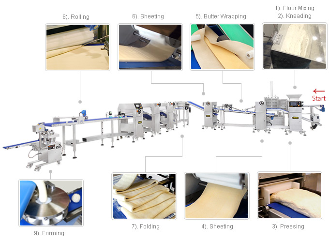 Workflow of LP-3001 Automatic Layer & Stuffed Paratha Production Line